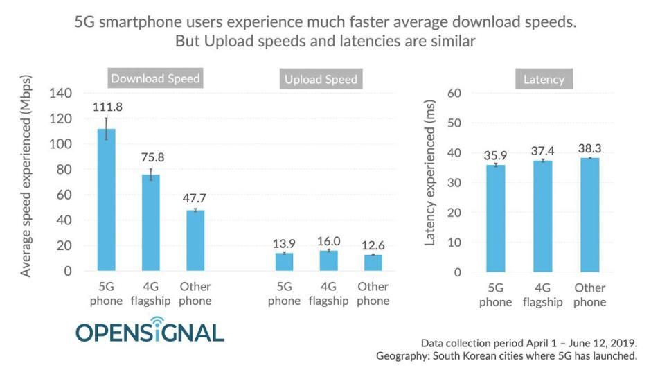 La 5G est un peu plus rapide que la 4G.