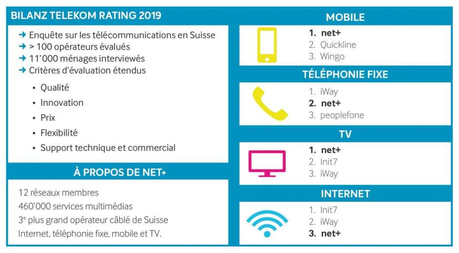 «Bilanz Telecom Rating 2019»: le tableau préparé par Net+.