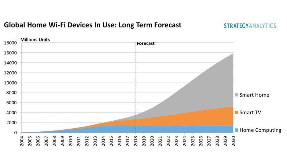 17 milliards d'appareils Wi-Fi prévus pour 2030 selon Strategy Analytics.