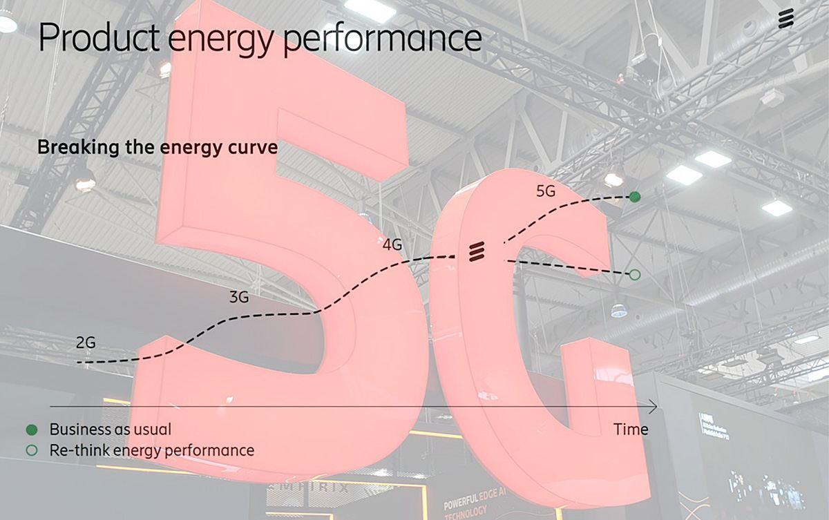 La 5G devrait permettre de contenir la consommation électrique des technologies mobiles, selon cette courbe d'Ericsson.