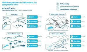 Quel impact de la topographie suisse sur la 5G? Une étude optimiste!