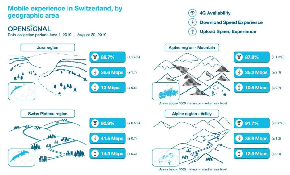 Les opérateurs suisse proposent partout un bon réseau!