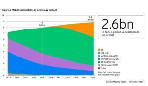 Déjà 13 millions d'abonnements 5G d'ici fin 2019, selon Ericsson