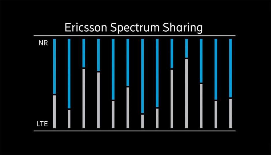 Le partage des fréquences existantes entre la 4G et la 5G proposé par Ericsson.