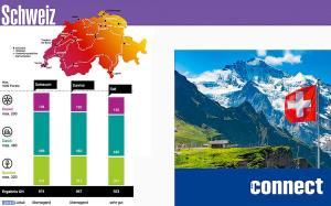 Connect & Opensignal: en tête, Swisscom creuse l'écart devant Sunrise et Salt…