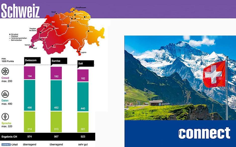 Swisscom meilleur réseau mobile de Suisse, selon Connect.