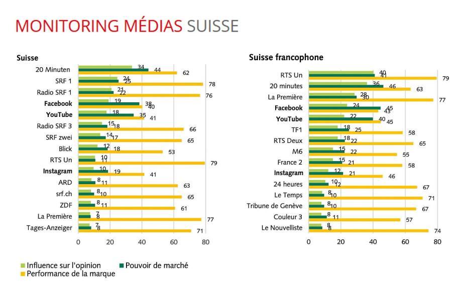 Influence de Facebook, YouTube et Instagram et des médias.