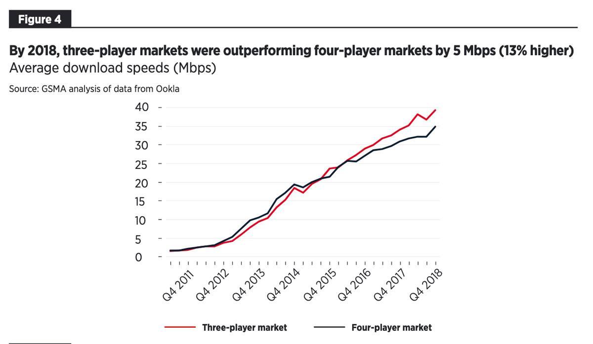 Analyse de la bande passante: trois ou quatre opérateurs. GSMA.