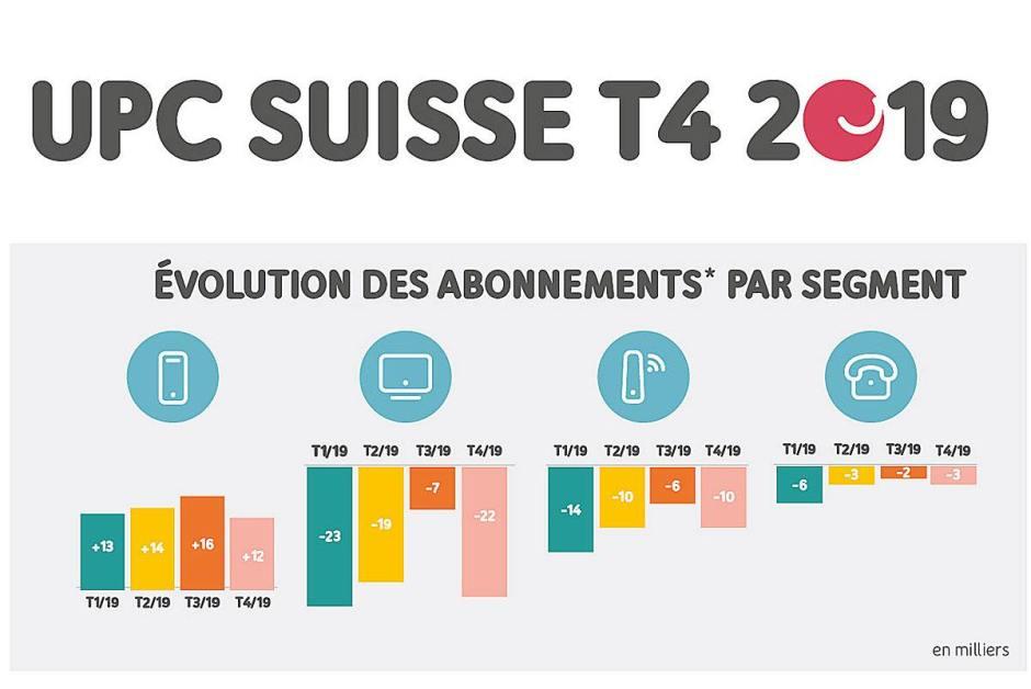 UPC en 2019: une majorité de temps faibles. Heureusement, le mobile sur le réseau de Swisscom freine la chute du premier câblo-opérateur.