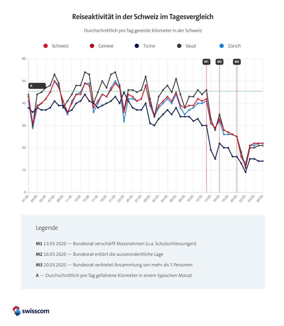 Les clients de Swisscom bougent moins.