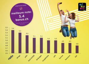 Mobile: Net+, Wingo et Yallo en tête, Sunrise, Swisscom et Salt derniers