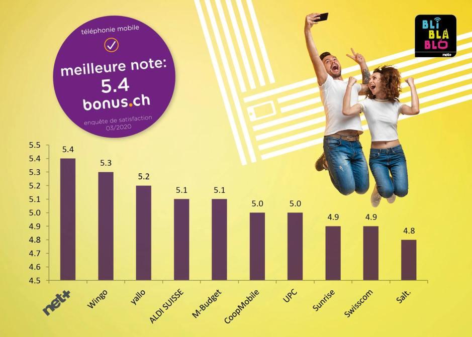 Net+ meilleur opérateur mobile de Suisse? Vraiment?