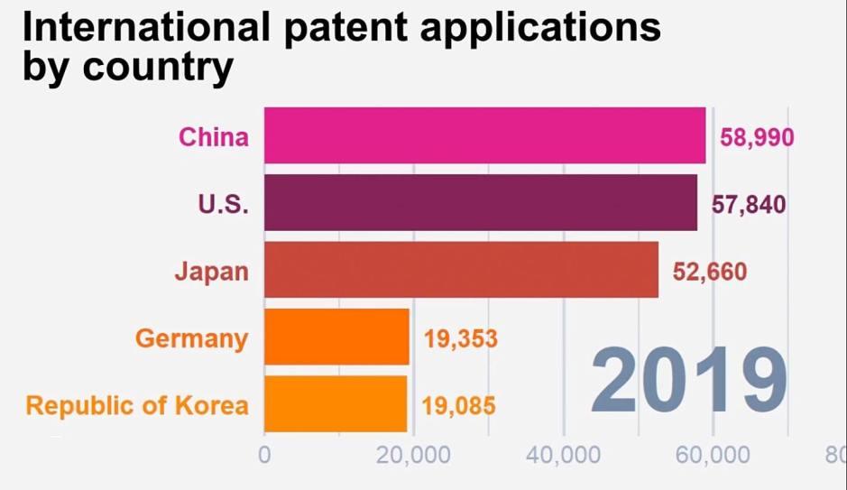 En 2019, la Chine a dépassé les États-Unis d'Amérique en tant que principal pays demandeur de brevets.