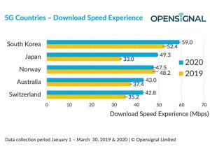 La Suisse 5e la plus rapide au monde en 5G avec Swisscom et Sunrise. Vraiment?