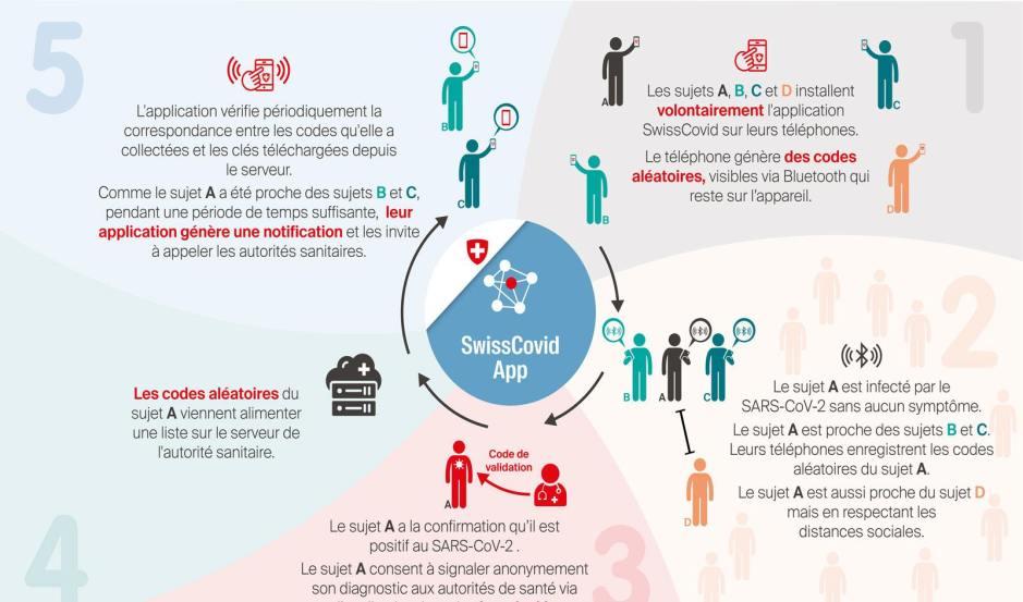 SwissCovid: l'application.