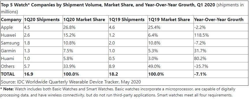 Apple dominait encore le marché des montes connectées au 1er trimestre, selon IDC.