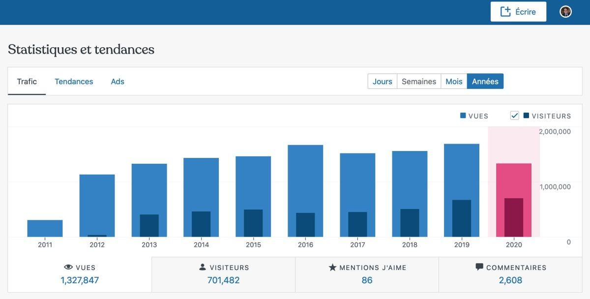 Plus de 670'000 visiteurs annuels en 2019 et déjà plus de 700'000 en 2020: un nouveau record selon l'outil de statistiques de WordPress.