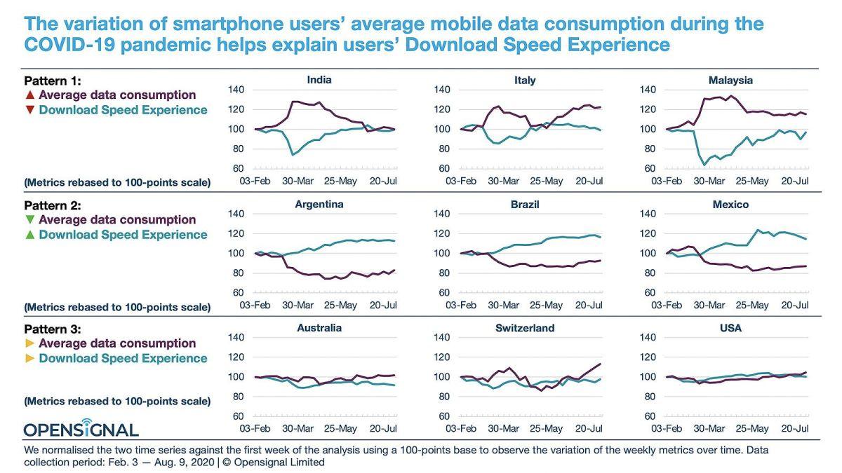 L'impact du Covid-19 sur les réseaux mobiles.