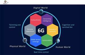 Nokia le confirme: la bataille de la 6G est déjà bien engagée