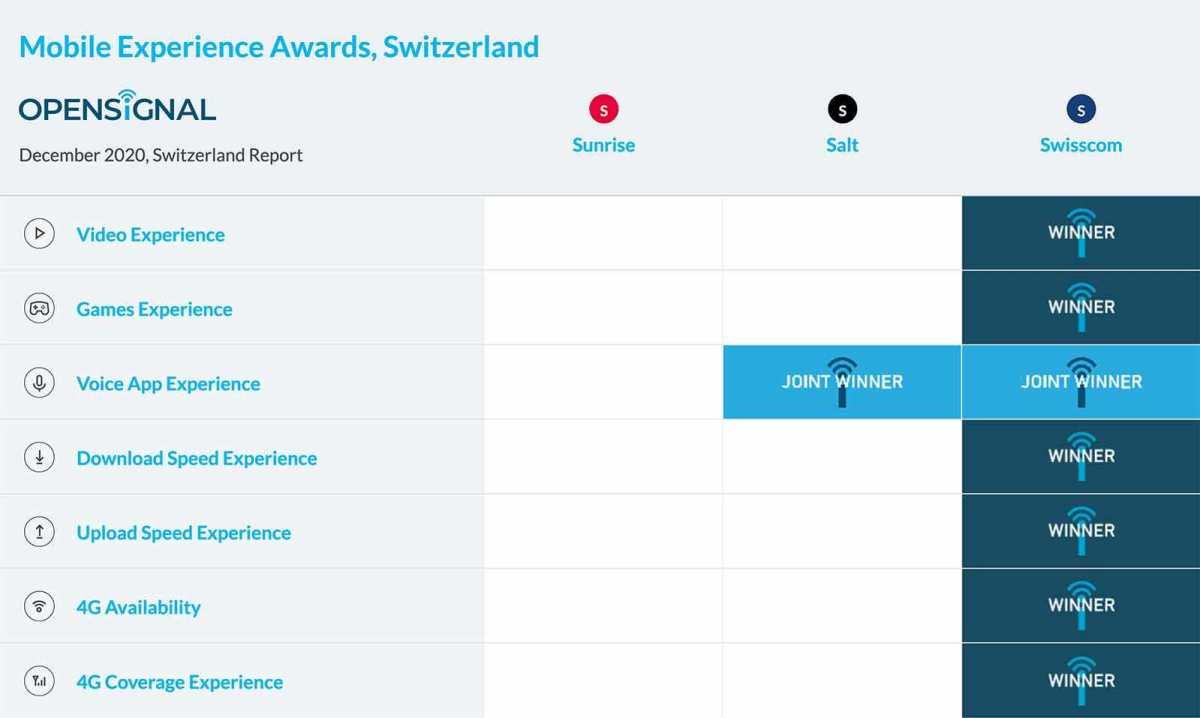 Les opérateurs suisses, selon © Opensignal Limited.
