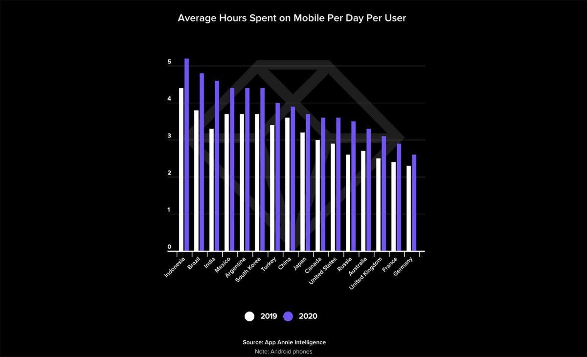 Marché du mobile en 2020: le temps passé derrière les smartphones en 2020, selon App Annie.