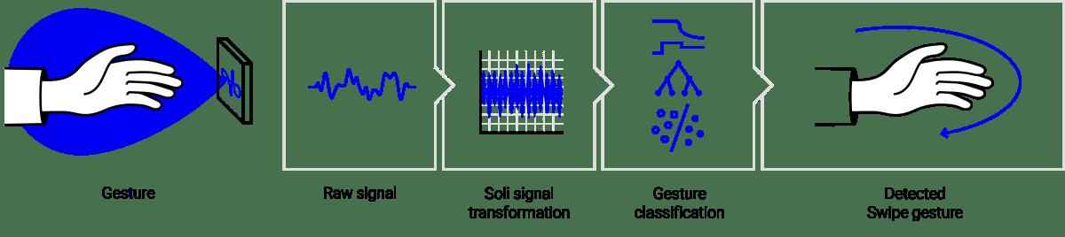 Le fonctionnement du radar Soli.
