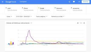 Tendance: quand le coronavirus balaie l'iPhone et Swisscom…