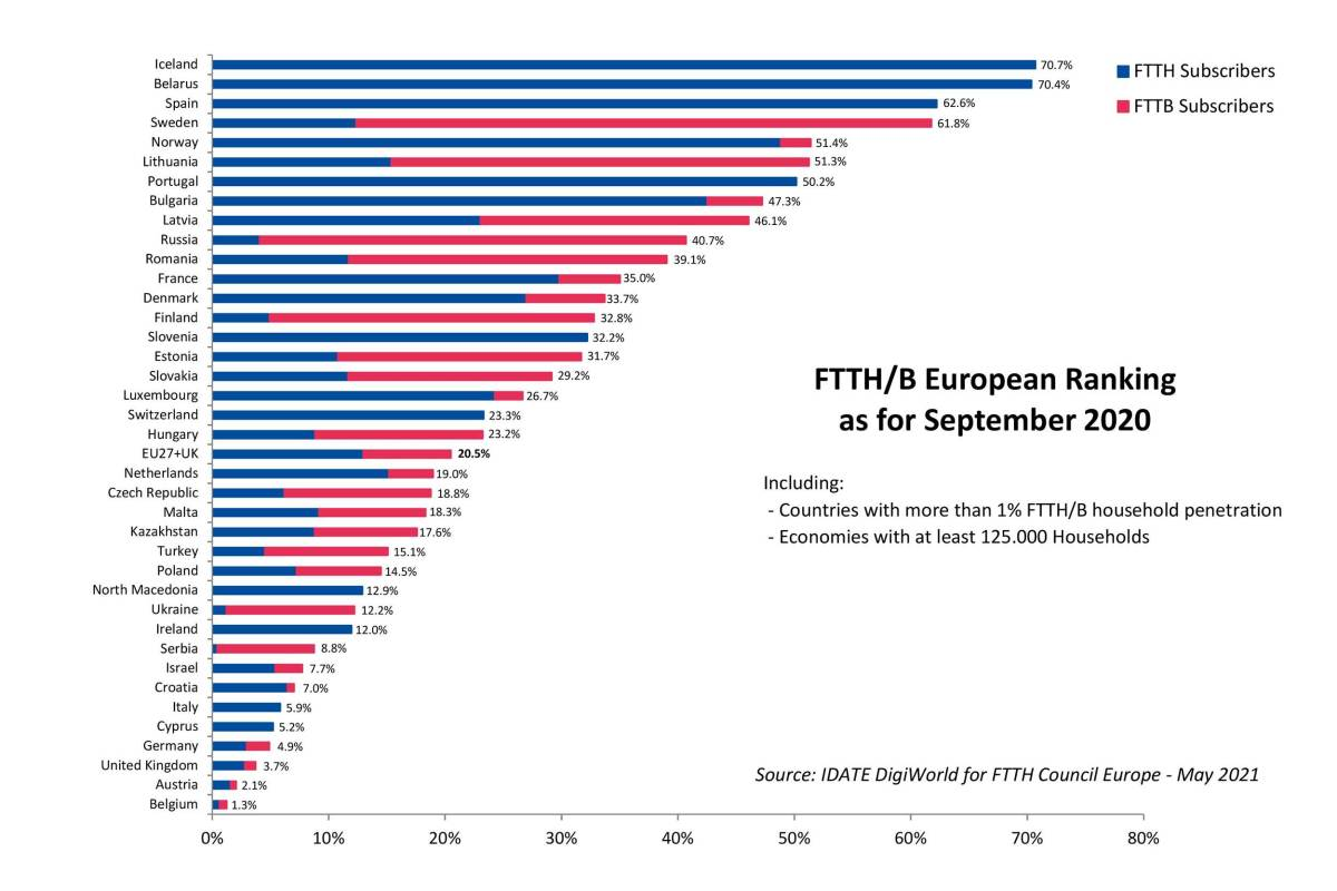 L'état de la fibre optique en Europe en septembre 2020.
