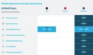 Réseaux mobiles: derrière Swisscom, Salt rattrape Sunrise sur la vitesse de téléchargement