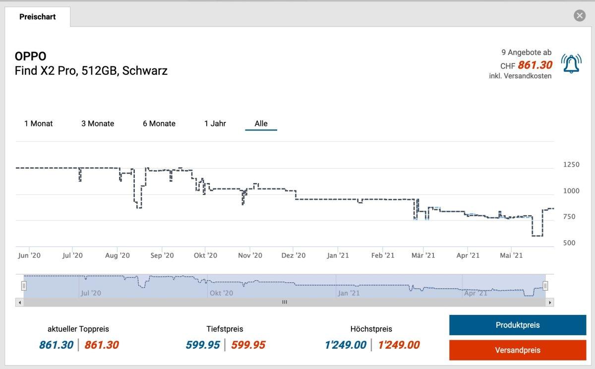 Oppo Find X2 Pro: de 1249 à 599 francssur toppreise.ch.