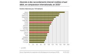 Read more about the article Internet mobile: à peine plus de 100abonnés pour 100habitants en Suisse
