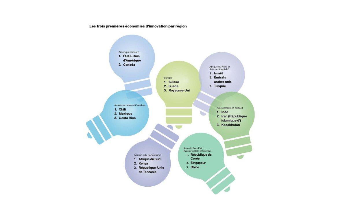 L'Indice mondial de l'innovation de l'OMPI.