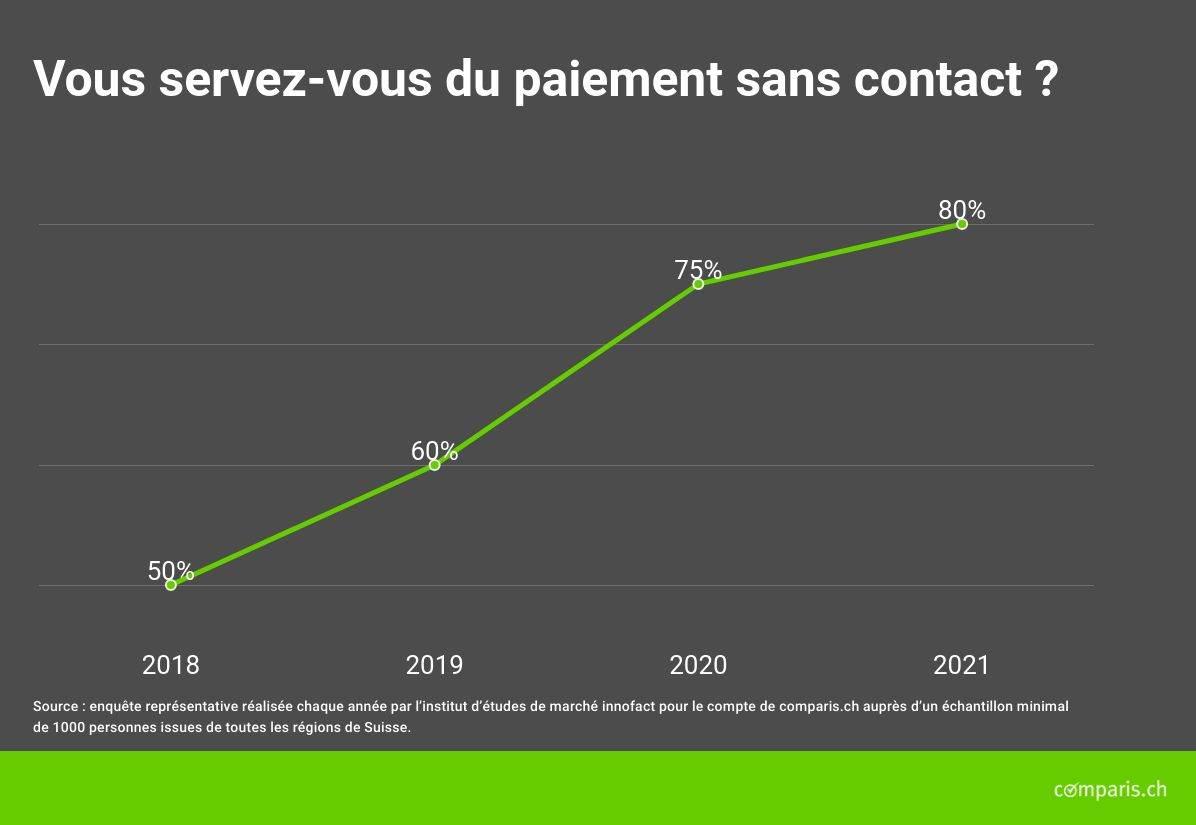 Le paiement sans contact en Suisse, selon Comparis.
