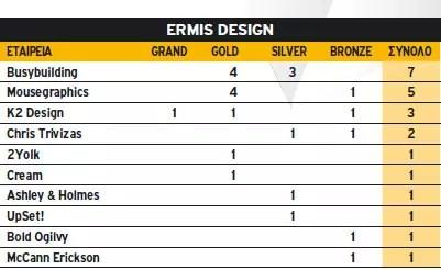 Ermis Design 2010