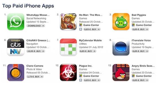 Αυξήθηκαν οι τιμές των εφαρμογών στο App Store