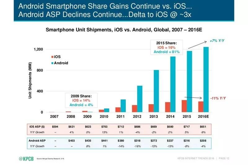 Mary Meeker iOS vs Android