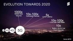 Ericsson 5G stats