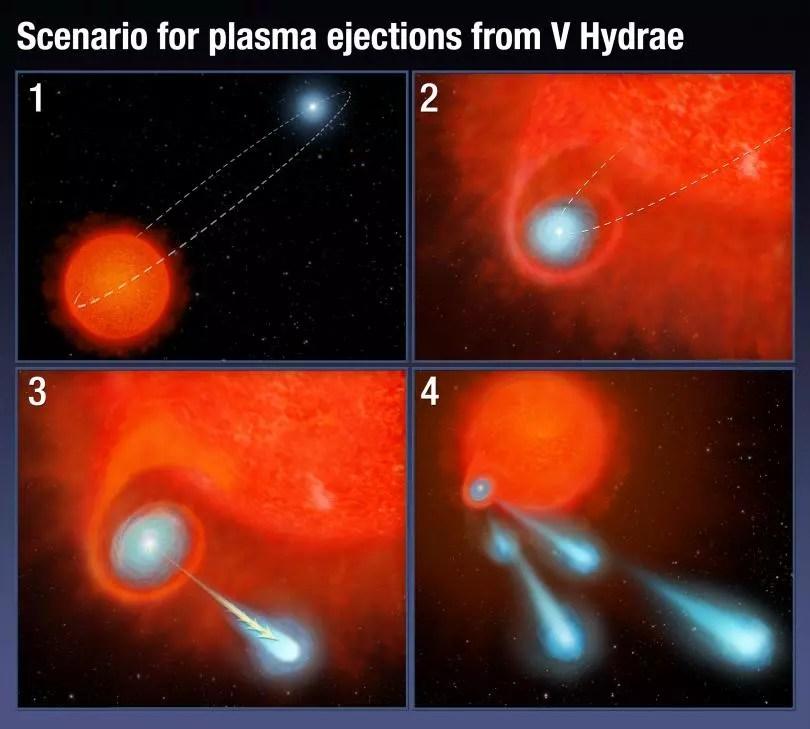 Πιθανό σενάριο για τις μπάλες φωτιάς του άστρου V Hydrae