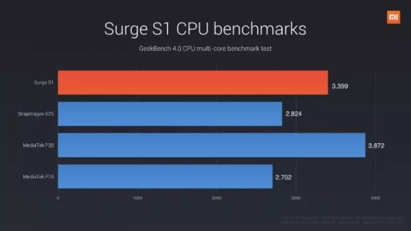 Xiaomi Surge S1 CPU benchmark