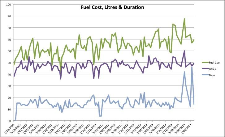 FuelCostLitresDuration