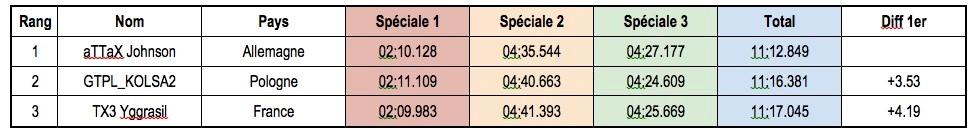 esport-wrc-tableau-2