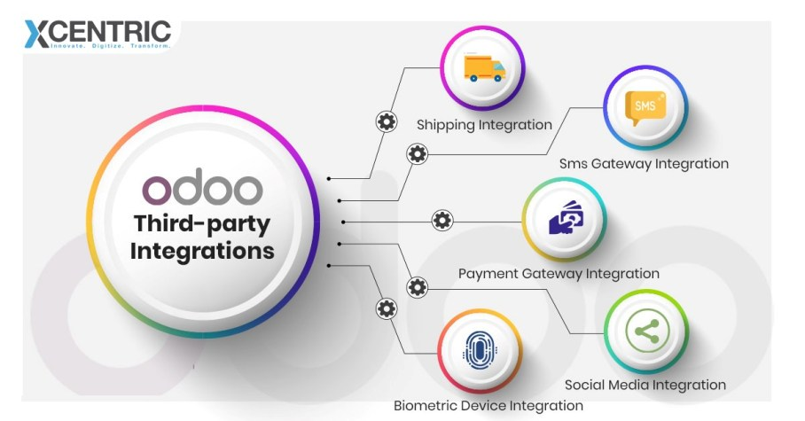 Odoo ERP Implementation Services