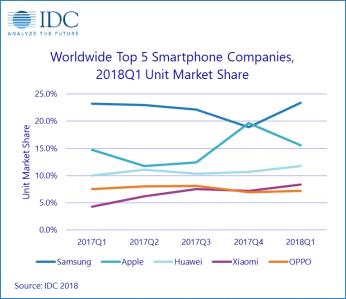 https://i2.wp.com/www.xda-developers.com/files/2018/05/IDC-Smartphone-Market.png?resize=346%2C299&ssl=1