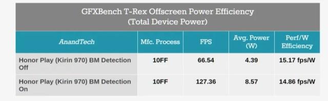 Huawei Benchmark Cheating