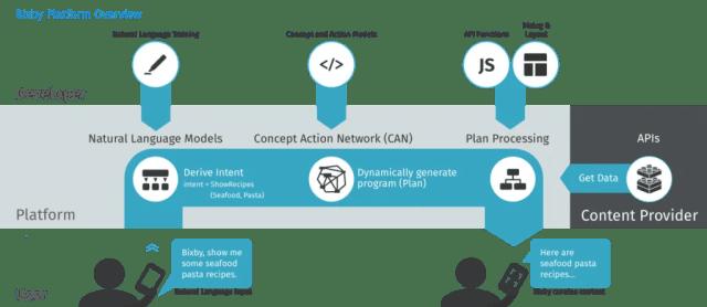 Bixby Platform Overview