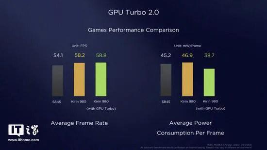EMUI 9 et Magic UI 2 GPU Turbo 2.0