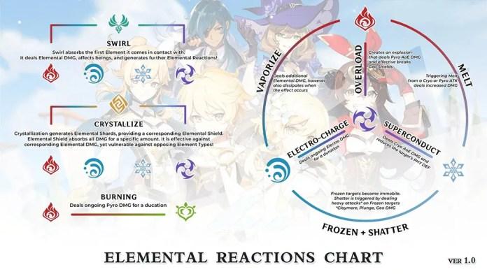 genshin impact elemental reaction chart