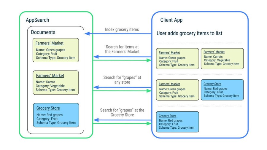 Indexing and searching within AppSearch