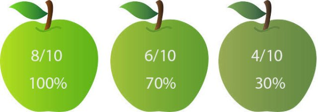 The apples recorded using a big gamut but displayed using 709 gamut.