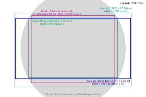 FX9-Image-circle-frame-lines2 Can You Shoot Anamorphic with the PXW-FX9?